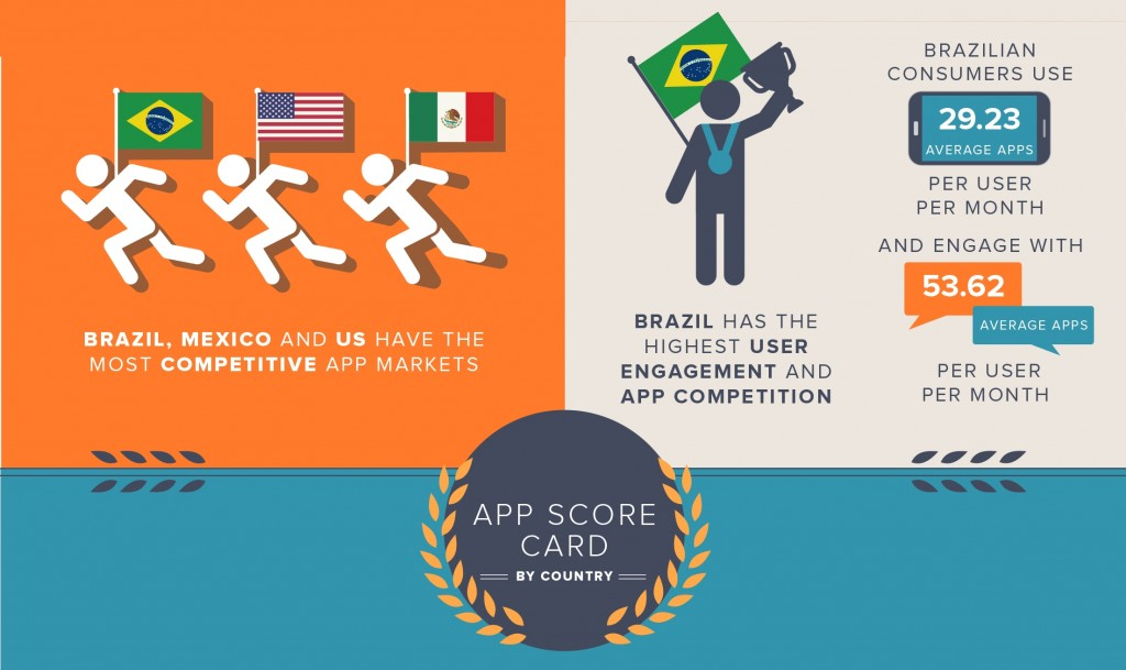 Infographic: How Do Countries Compare in the 'App Olympics'?