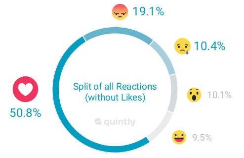 Users Not Responding to Facebook Reactions