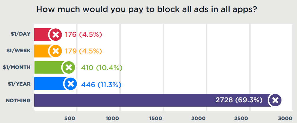 What's Ad Blocking Worth to Users? Less Than $1