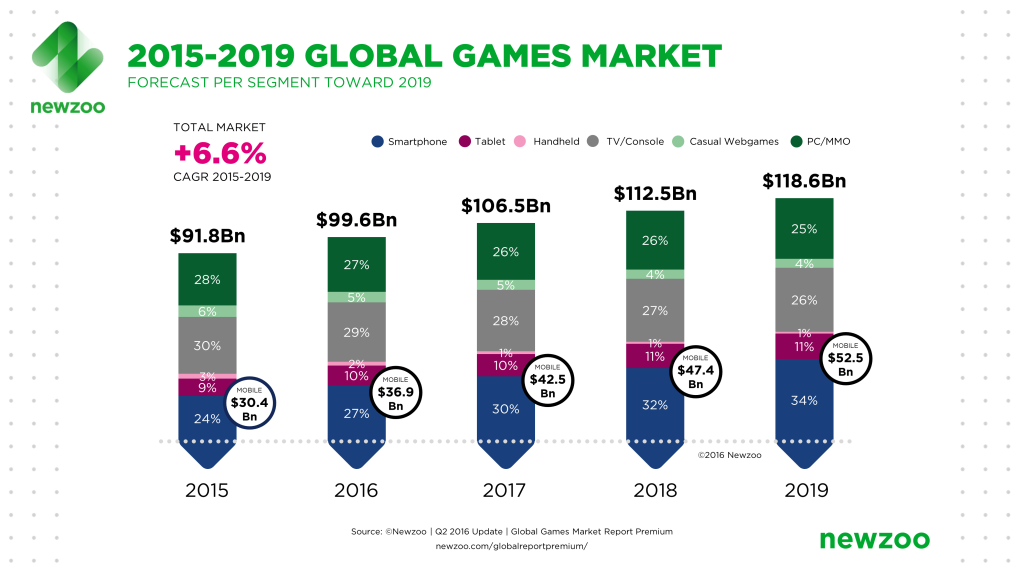 2015 to 2019 Global Games Market