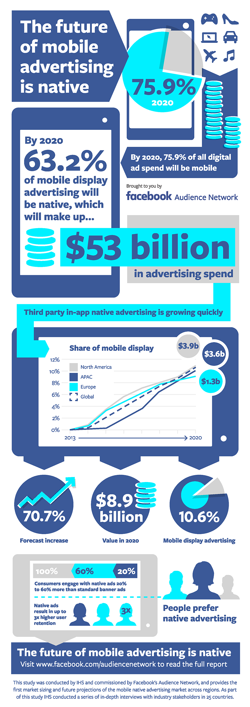 Native to Make Up 63 Per Cent of Mobile Display Ads by 2020 (Infographic)