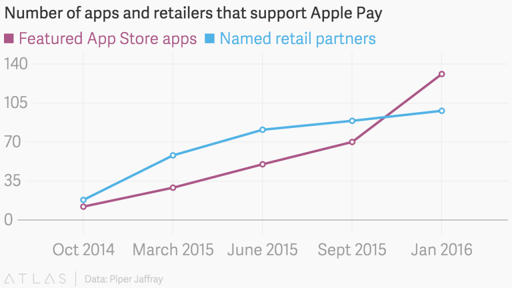 Number of apps and retailers that support Apple Pay