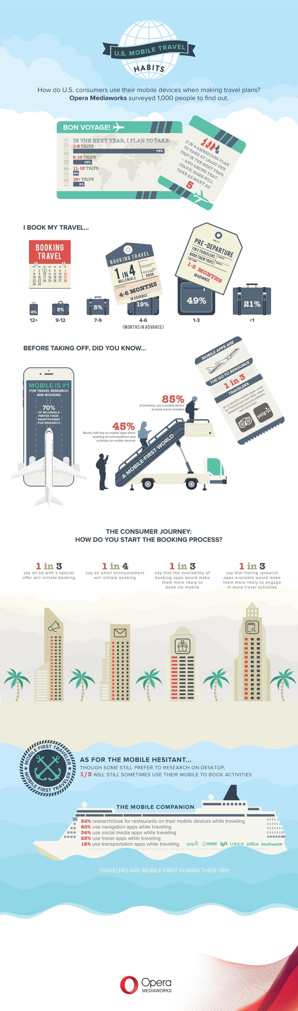 85 per Cent of Travellers Book Activities on Mobile (Infographic)
