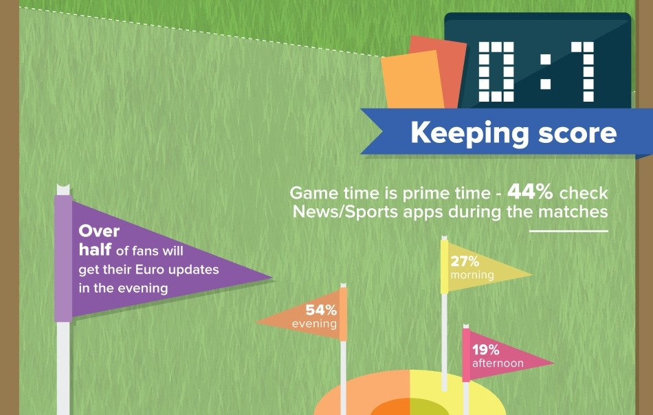 Infographic: 17 per cent of Fans Watching Euro 2016 on Mobile