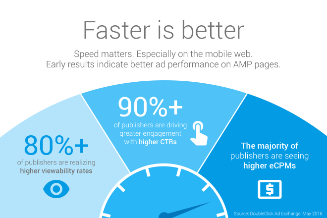 Google's Accelerated Mobile Pages Drive Higher Engagement