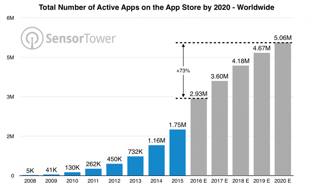 App Store graph Sensor Tower