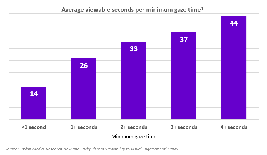 Average viewable seconds per minimum gaze time