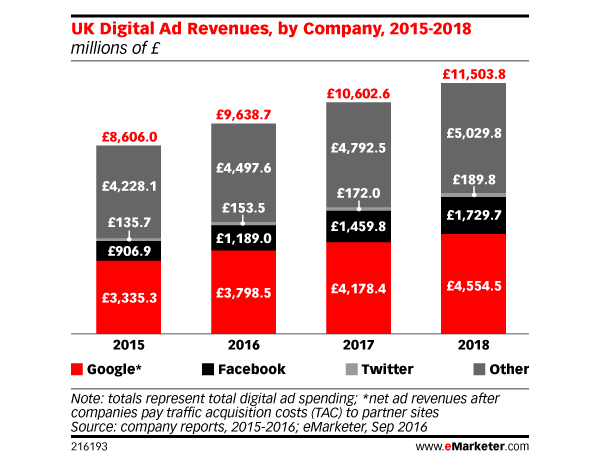 emarketer Uk adspend growth