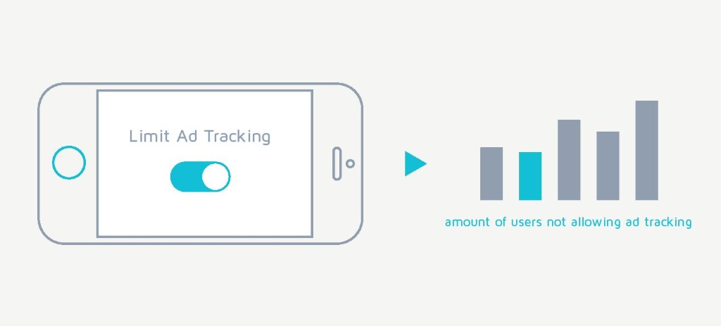 Infographic: 20 per cent of iOS 10 Users Opting Out of Ad Tracking