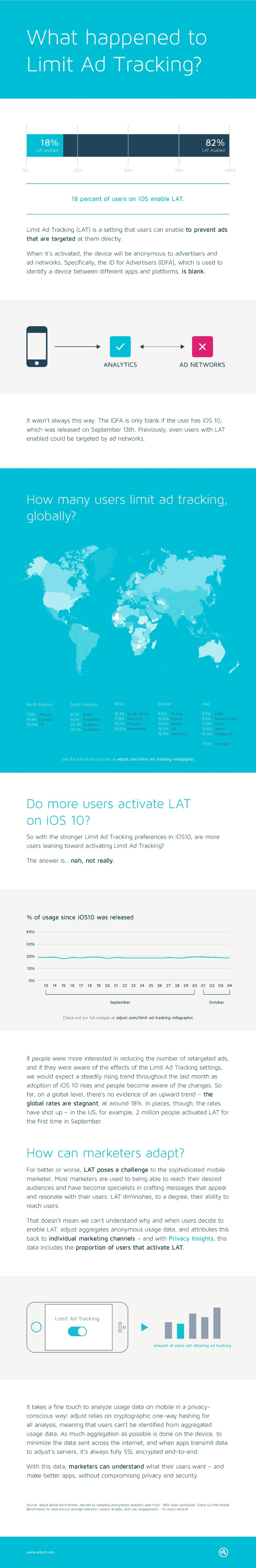 Limit-Ad-Tracking Infographic