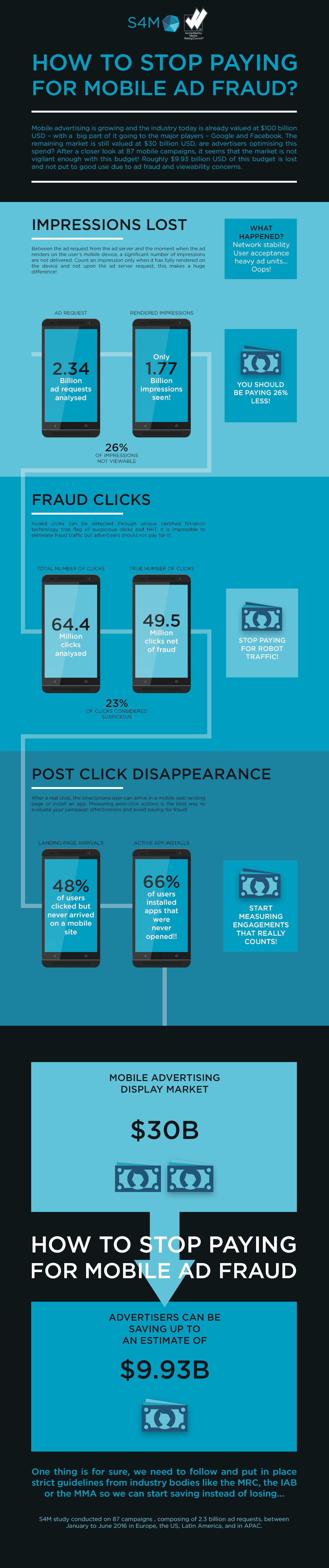 Infographic: $9.93bn Lost to Mobile Ad Fraud Annually