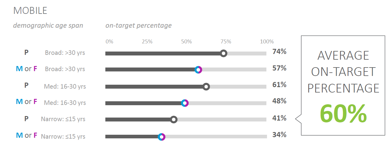 Accuracy of Mobile Ad Targeting Improving – 60 Per Cent of Ads On Target in Q2