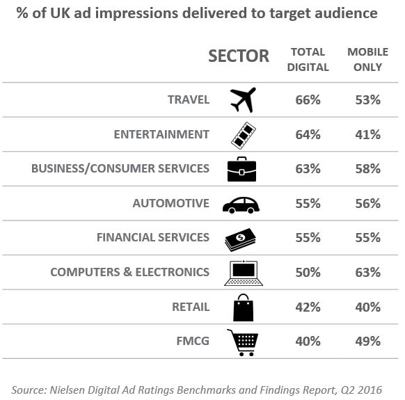 47 Per Cent of Ads Fail to Reach Their Intended Audiences in the UK