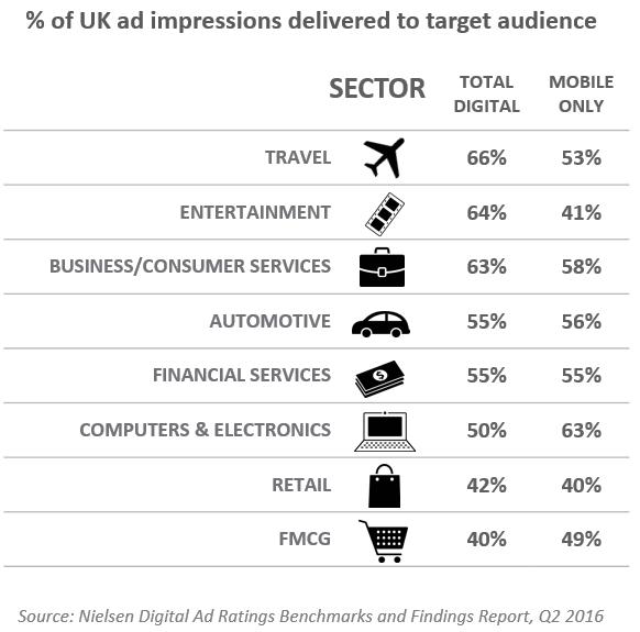 Nielsen Ad Targeting Success