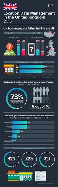 Infographic: 65 per cent of Large UK Businesses Incorrectly List Location