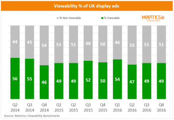 Meetrics UK Ad Viewability
