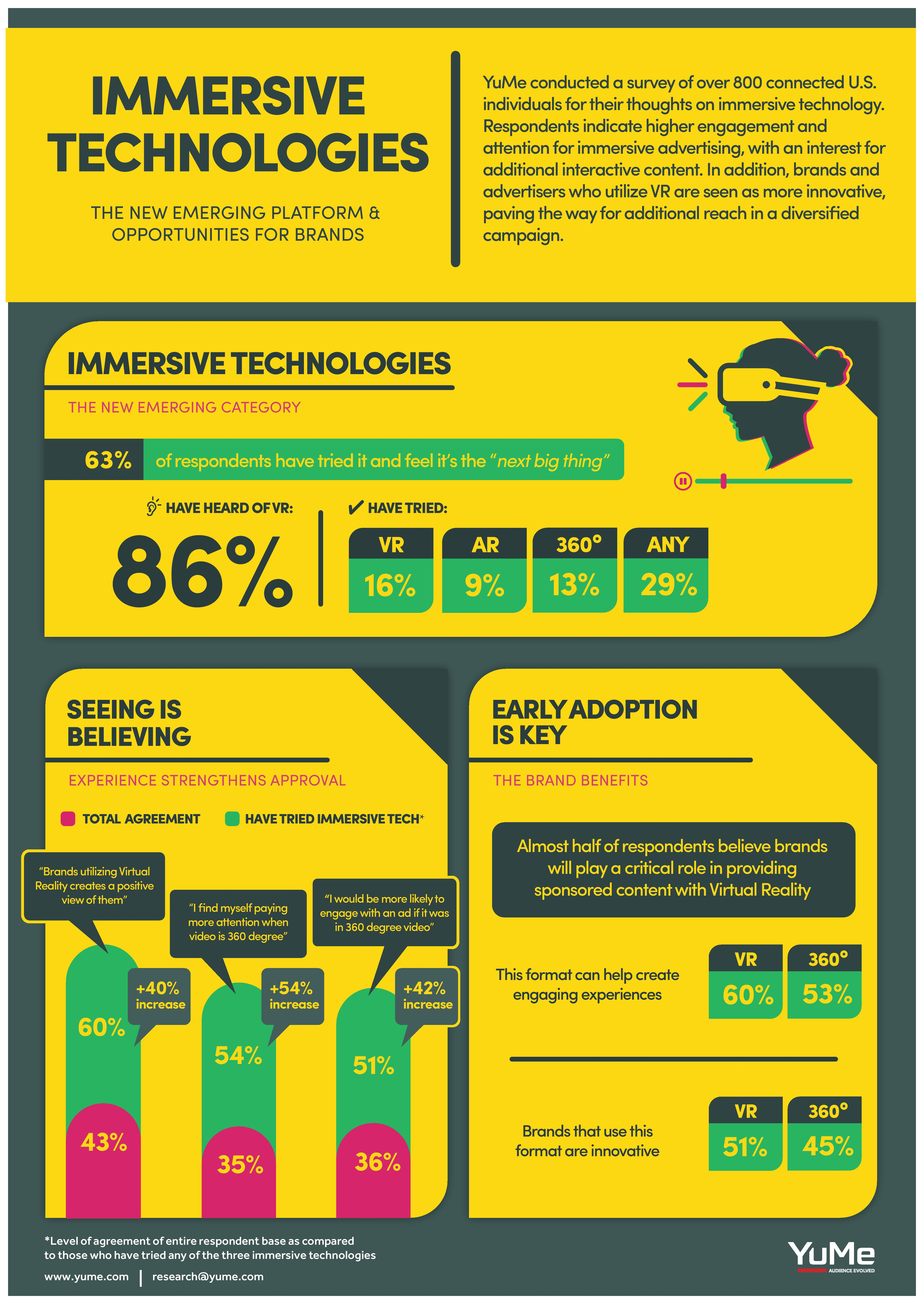 Infographic: Over 60 Per Cent of People Believe VR is the 'Next Big Thing'