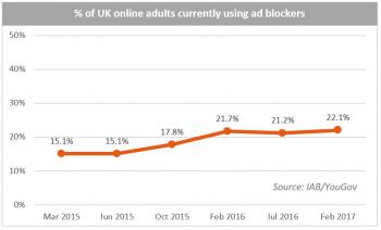 UK Ad Blocking %