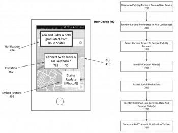 UberPool Patent Filing