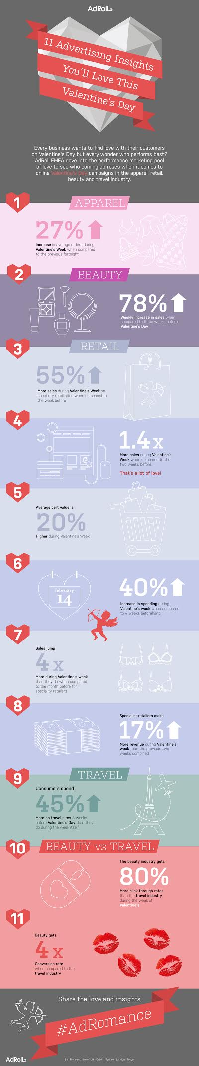 Infographic: 1.4 Times More Retail Sales Made in Valentine's Week