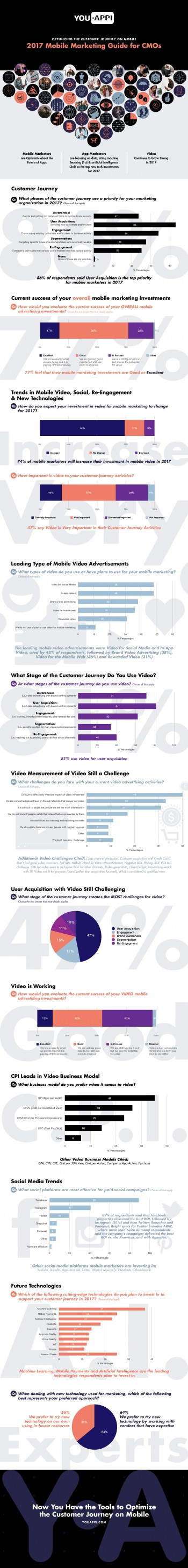 YouAppi Mobile Marketing CMO Guide Infographic