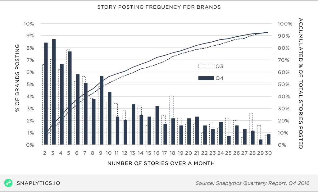 Brands Post 13 Snapchat Stories a Month