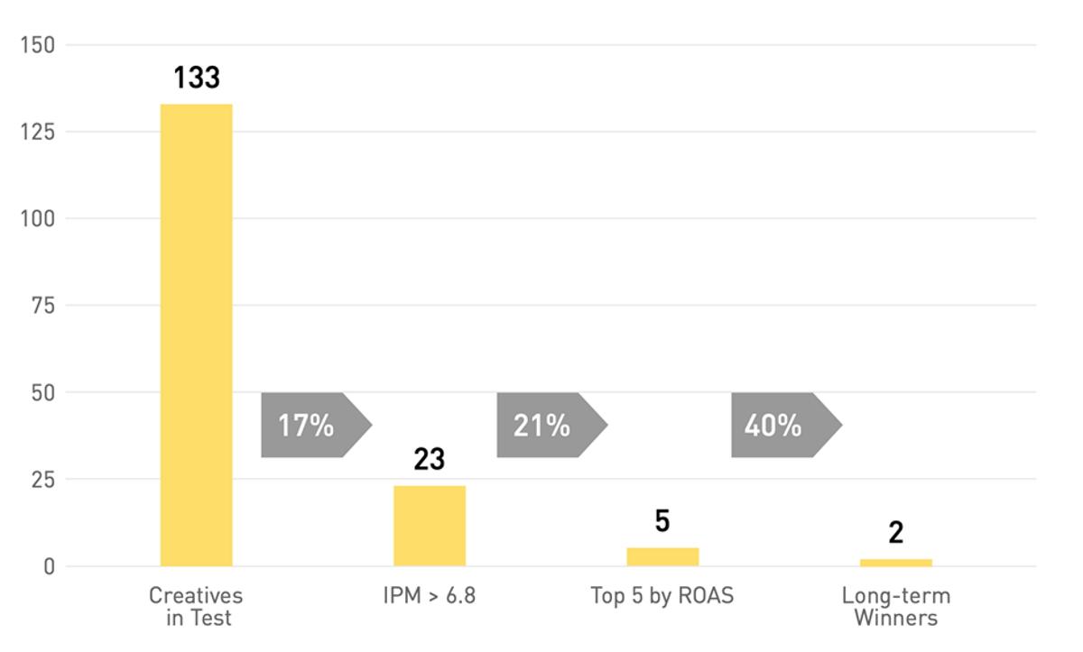 تسويق تطبيقات الهاتف الجوّال.. لماذا المحتوى الإعلاني الإبداعي هو الأهم؟