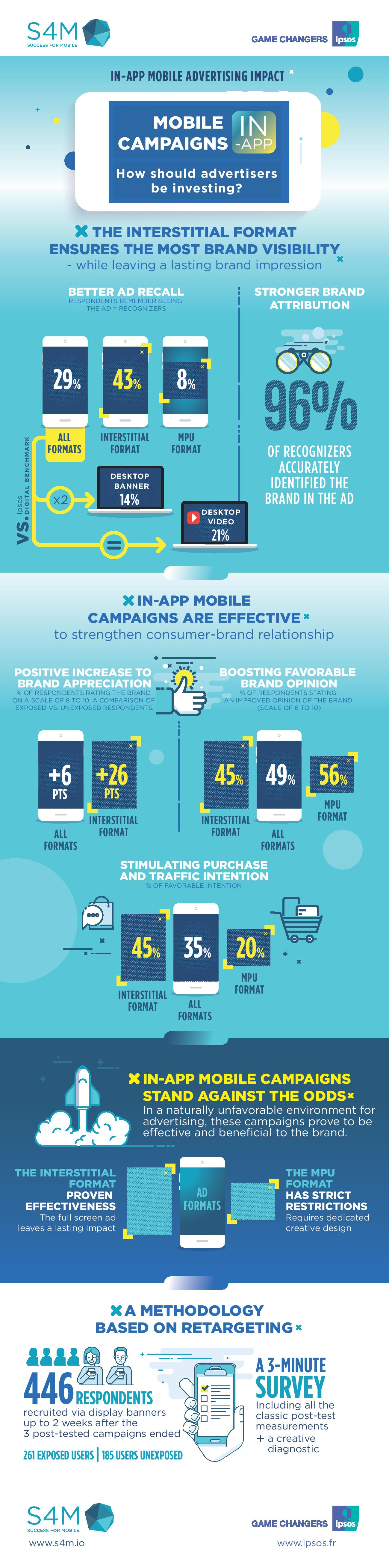 S4M in-app ads infographic