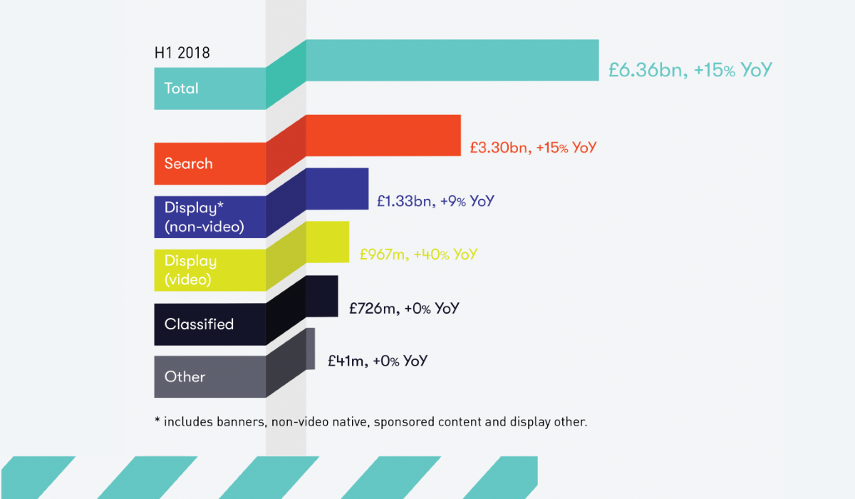 UK digital ad spend up 15 per cent to £6 4bn in H1 2018