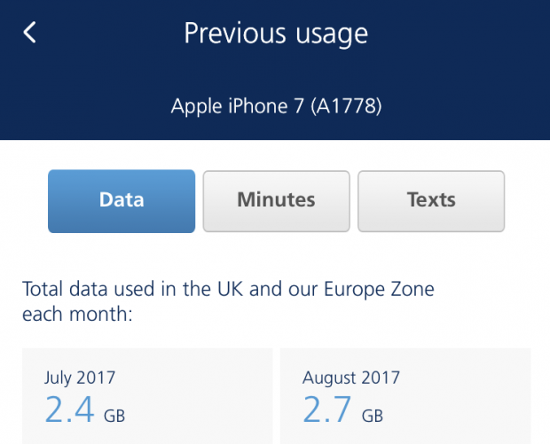 UK mobile users wasting 143 GB of data every month, uSwitch study finds