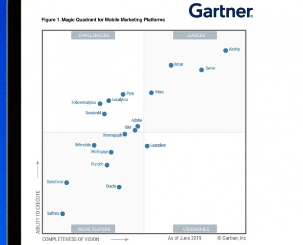 Airship was just named a leader in Gartner's MQ for Mobile Marketing Platforms