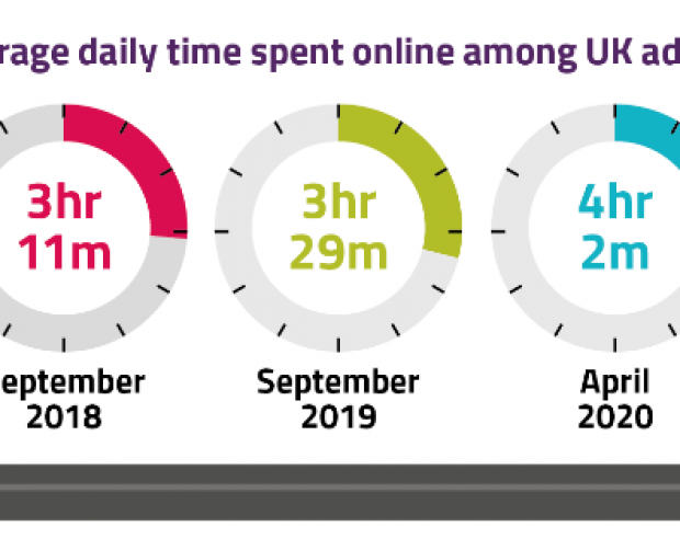 UK internet use and video calls soar during lockdown - Ofcom report