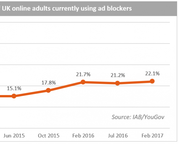 UK Ad Blocking Numbers Have Stabilised Despite Rise Fears