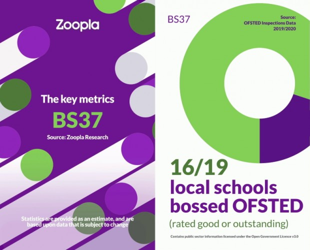 Zoopla launches data-driven social media campaign featuring personalised videos