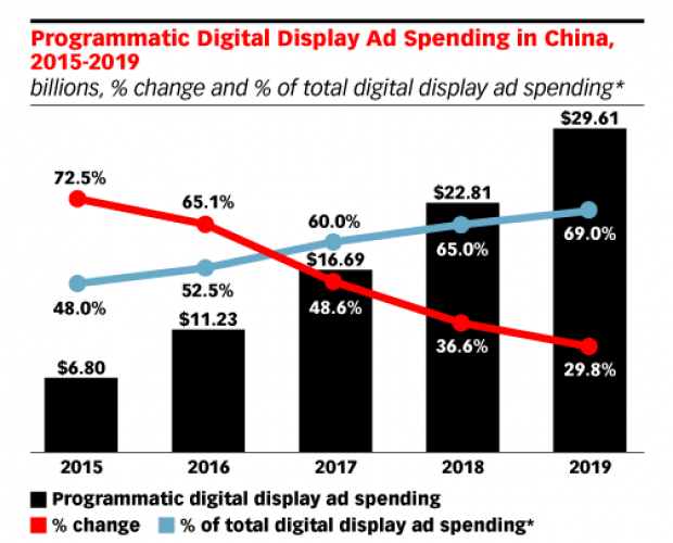 Mobile accounted for almost 80 per cent of programmatic spend in China last year