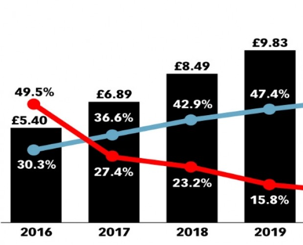 UK mobile ad spend will hit £7bn in 2017, after surpassing desktop last year