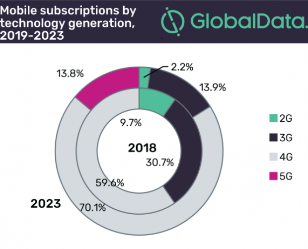 Mobile subscriptions in the Americas will grow at a CAGR of 4.1 per cent by 2023