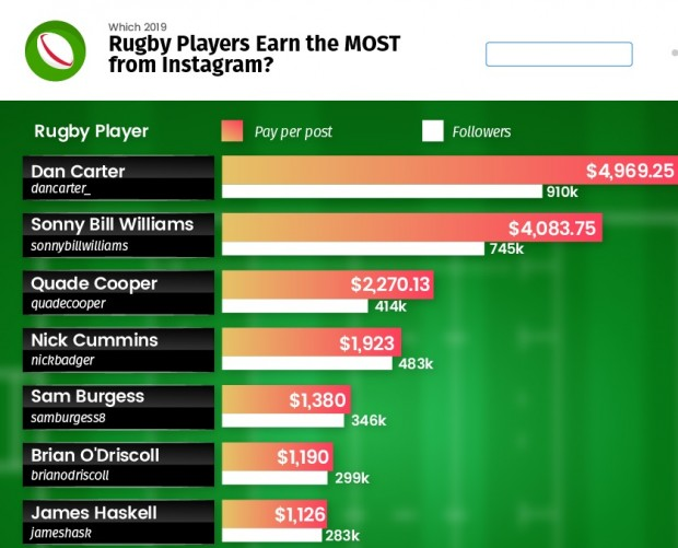 Kiwis lead the way in rugby stars Instagram earnings study