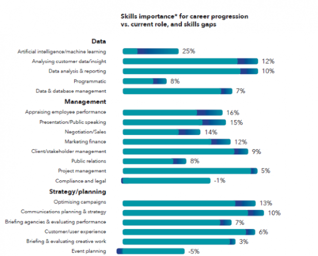Half of marketers believe they lack training in key skills
