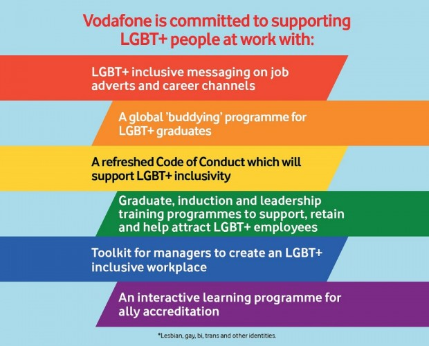 Vodafone launches multi-country program to support LGBTQ talent